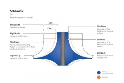 KTS Turbobillet X - Turbo Billet Compressor Wheel | MFSB466C - B4 (42.07/55.50) 7+7 Forward
